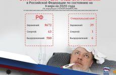 Оперативная информация по распространению коронавируса по состоянию на 8 апреля 2020 года